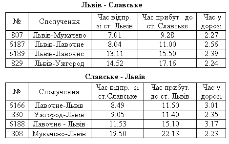 Таблиця розкладу руху поїздів